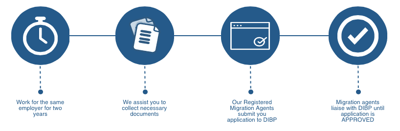457 to Permanent Resident process